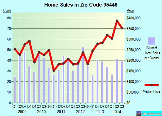 Zip code 95446 (Guerneville, California) real estate house value trends