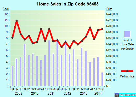Zip code 95453 (North Lakeport, California) real estate house value trends