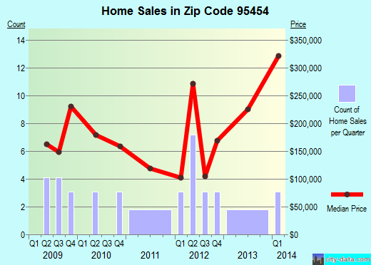 Zip code 95454 (Laytonville, California) real estate house value trends