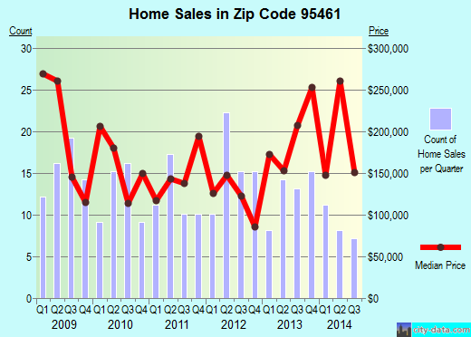 Zip code 95461 (Hidden Valley Lake, California) real estate house value trends