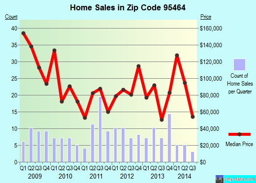 Zip code 95464 (Nice, California) real estate house value trends