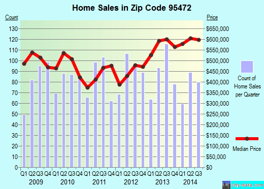 Zip code 95472 (Occidental, California) real estate house value trends