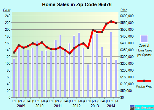 Zip code 95476 (Sonoma, California) real estate house value trends
