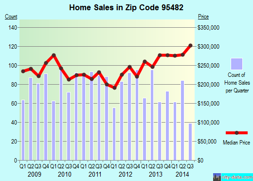Zip code 95482 (Ukiah, California) real estate house value trends