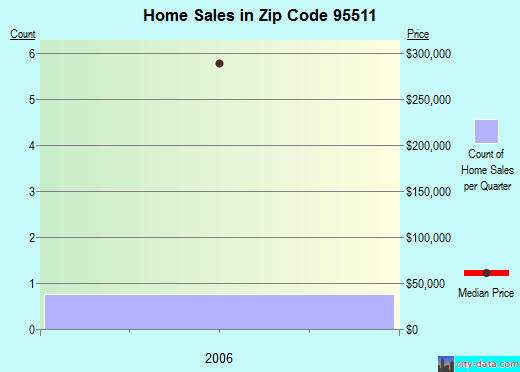 Zip code 95511 (, California) real estate house value trends