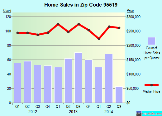 Zip code 95519 (McKinleyville, California) real estate house value trends