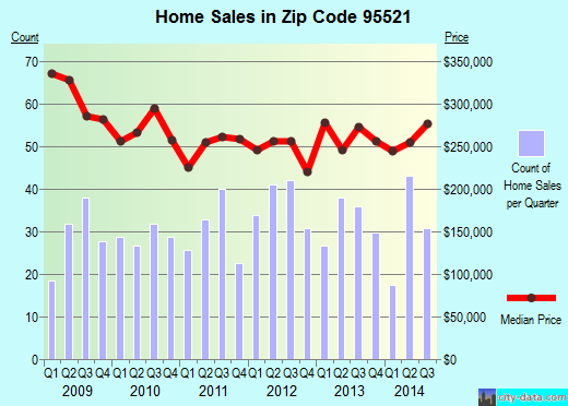 Zip code 95521 (Arcata, California) real estate house value trends