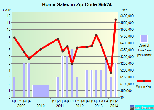 Zip code 95524 (Arcata, California) real estate house value trends