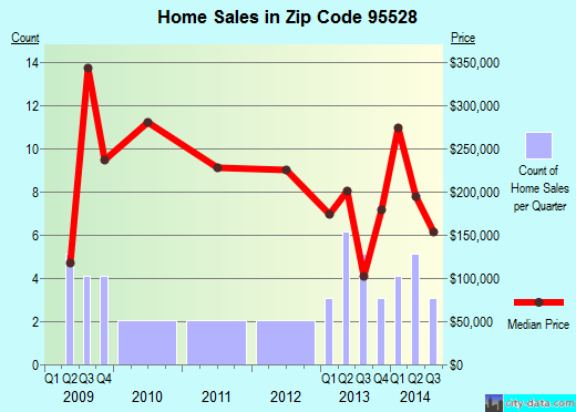 Zip code 95528 (, California) real estate house value trends