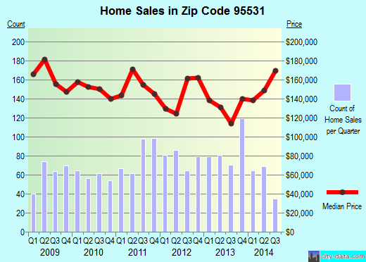 Zip code 95531 (Bertsch-Oceanview, California) real estate house value trends