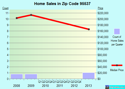 Zip code 95537 (, California) real estate house value trends