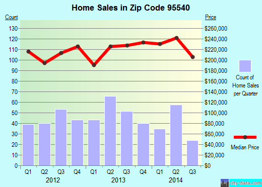 Zip code 95540 (Fortuna, California) real estate house value trends
