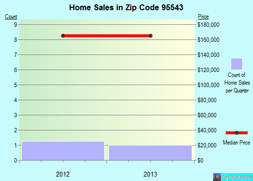 Zip code 95543 (Gasquet, California) real estate house value trends