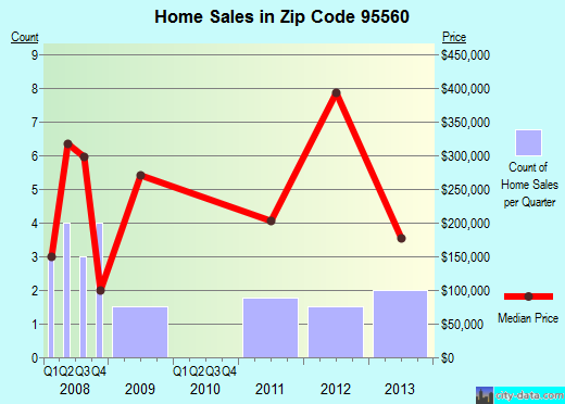 Zip code 95560 (Redway, California) real estate house value trends