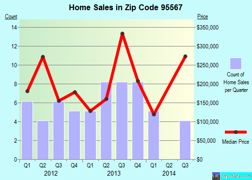 Zip code 95567 (Smith River, California) real estate house value trends