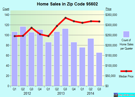 Zip code 95602 (Lake of the Pines, California) real estate house value trends