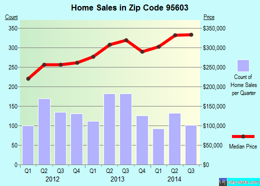 Zip code 95603 (Auburn, California) real estate house value trends