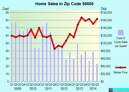 Zip code 95605 (West Sacramento, California) real estate house value trends