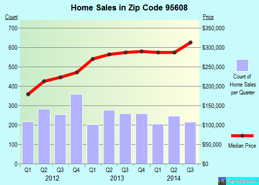 Zip code 95608 (Carmichael, California) real estate house value trends