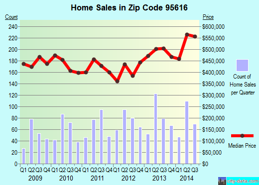 Zip code 95616 (DAVIS, California) real estate house value trends