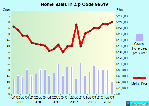 Zip code 95619 (Diamond Springs, California) real estate house value trends
