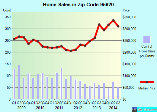 Zip code 95620 (Dixon, California) real estate house value trends