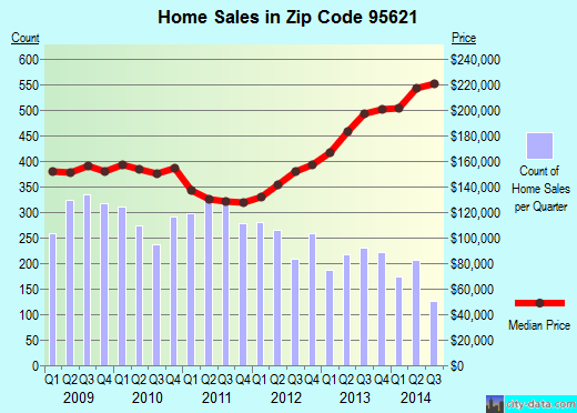 Zip code 95621 (Citrus Heights, California) real estate house value trends