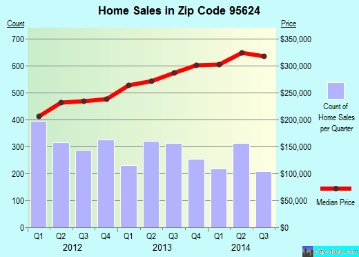 Zip code 95624 (Elk Grove, California) real estate house value trends