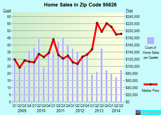 Zip code 95626 (Elverta, California) real estate house value trends