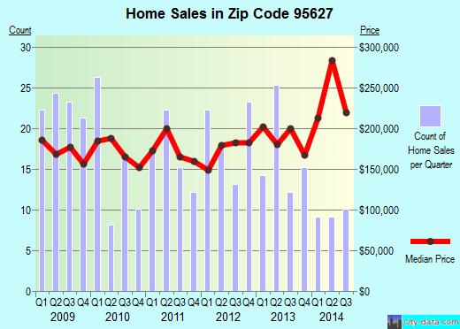 Zip code 95627 (Esparto, California) real estate house value trends