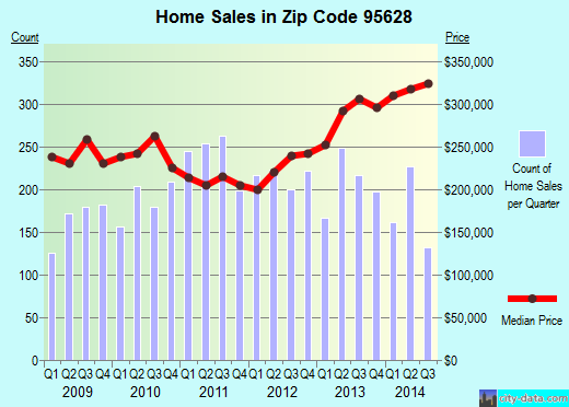 Zip code 95628 (Fair Oaks, California) real estate house value trends