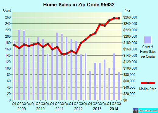 Zip code 95632 (Galt, California) real estate house value trends