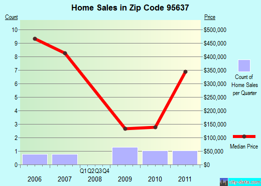 Zip code 95637 (GUINDA, California) real estate house value trends
