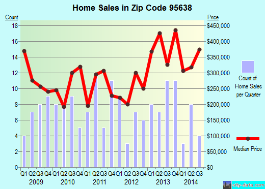 Zip code 95638 (Clay, California) real estate house value trends