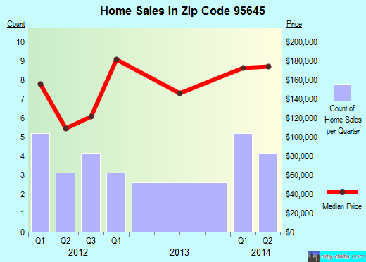 Zip code 95645 (Robbins, California) real estate house value trends