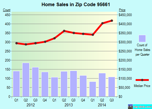 Zip code 95661 (Roseville, California) real estate house value trends
