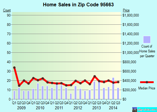 Zip code 95663 (PENRYN, California) real estate house value trends