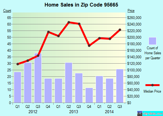 Zip code 95665 (, California) real estate house value trends