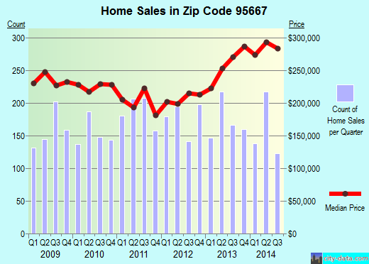 Zip code 95667 (Diamond Springs, California) real estate house value trends