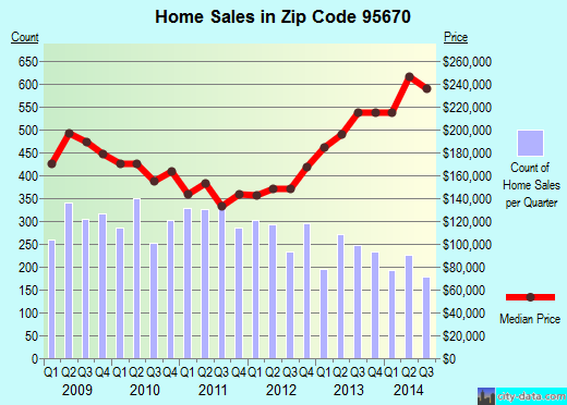 Zip code 95670 (Rancho Cordova, California) real estate house value trends