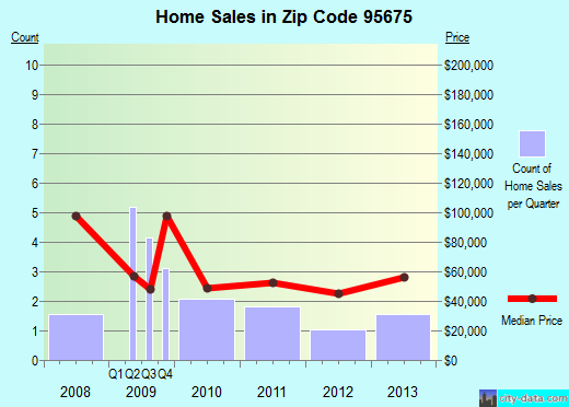 Zip code 95675 (, California) real estate house value trends