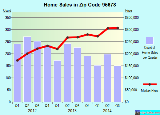 Zip code 95678 (Roseville, California) real estate house value trends
