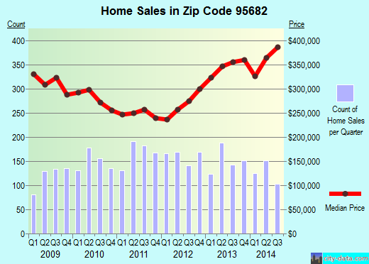 Zip code 95682 (Cameron Park, California) real estate house value trends