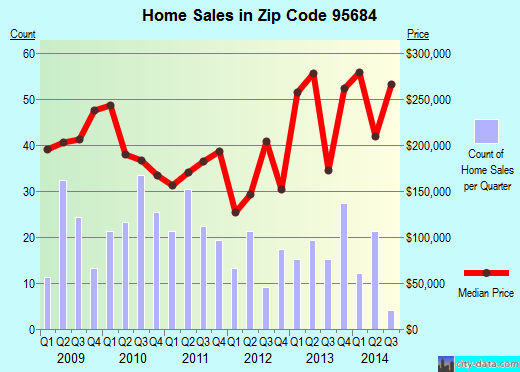 Zip code 95684 (, California) real estate house value trends
