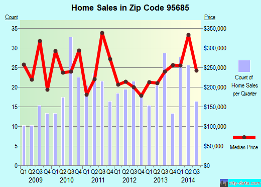 Zip code 95685 (Sutter Creek, California) real estate house value trends