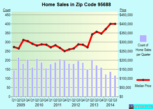 Zip code 95688 (Vacaville, California) real estate house value trends