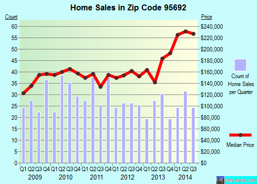 Zip code 95692 (Wheatland, California) real estate house value trends