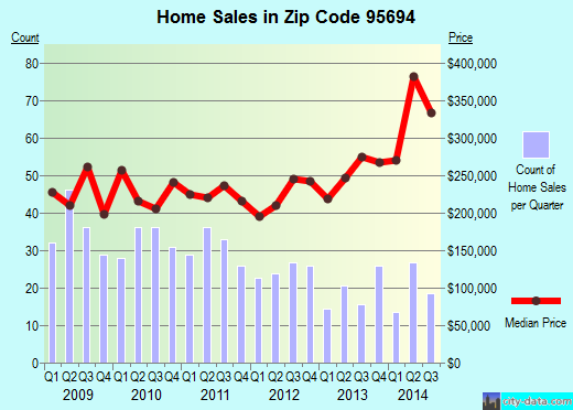 Zip code 95694 (Winters, California) real estate house value trends