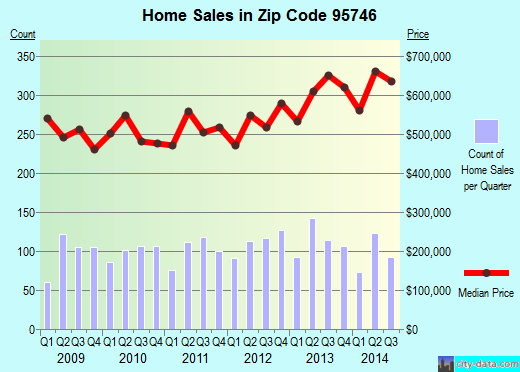 Zip code 95746 (Granite Bay, California) real estate house value trends