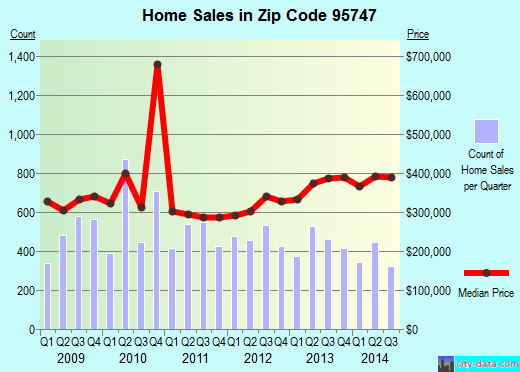 Zip code 95747 (Roseville, California) real estate house value trends